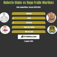 Roberto Olabe vs Hugo Fraile Martinez h2h player stats