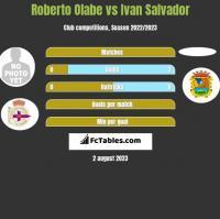 Roberto Olabe vs Ivan Salvador h2h player stats