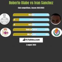 Roberto Olabe vs Ivan Sanchez h2h player stats