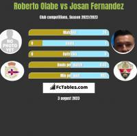 Roberto Olabe vs Josan Fernandez h2h player stats