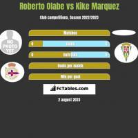 Roberto Olabe vs Kike Marquez h2h player stats