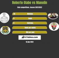 Roberto Olabe vs Manolin h2h player stats