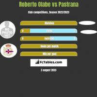 Roberto Olabe vs Pastrana h2h player stats