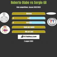 Roberto Olabe vs Sergio Gil h2h player stats