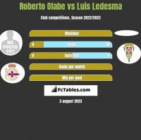 Roberto Olabe vs Luis Ledesma h2h player stats
