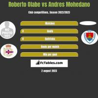 Roberto Olabe vs Andres Mohedano h2h player stats