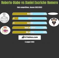 Roberto Olabe vs Daniel Escriche Romero h2h player stats