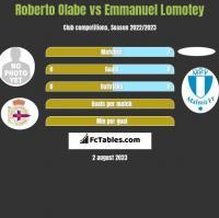 Roberto Olabe vs Emmanuel Lomotey h2h player stats
