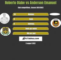 Roberto Olabe vs Anderson Emanuel h2h player stats