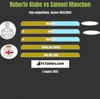 Roberto Olabe vs Samuel Manchon h2h player stats