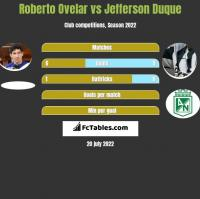 Roberto Ovelar vs Jefferson Duque h2h player stats