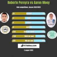 Roberto Pereyra vs Aaron Mooy h2h player stats