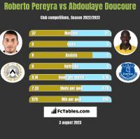 Roberto Pereyra vs Abdoulaye Doucoure h2h player stats
