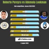 Roberto Pereyra vs Ademola Lookman h2h player stats