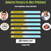 Roberto Pereyra vs Alex Pritchard h2h player stats