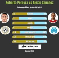 Roberto Pereyra vs Alexis Sanchez h2h player stats