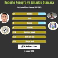 Roberto Pereyra vs Amadou Diawara h2h player stats