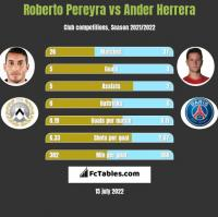 Roberto Pereyra vs Ander Herrera h2h player stats