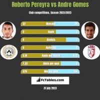 Roberto Pereyra vs Andre Gomes h2h player stats