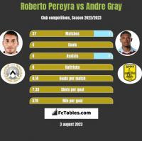 Roberto Pereyra vs Andre Gray h2h player stats