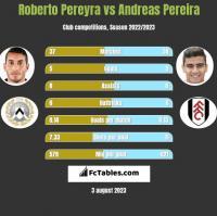 Roberto Pereyra vs Andreas Pereira h2h player stats