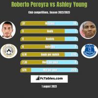 Roberto Pereyra vs Ashley Young h2h player stats