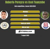 Roberto Pereyra vs Axel Tuanzebe h2h player stats