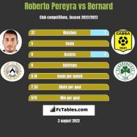 Roberto Pereyra vs Bernard h2h player stats