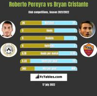 Roberto Pereyra vs Bryan Cristante h2h player stats