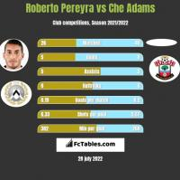 Roberto Pereyra vs Che Adams h2h player stats