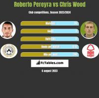 Roberto Pereyra vs Chris Wood h2h player stats