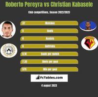 Roberto Pereyra vs Christian Kabasele h2h player stats