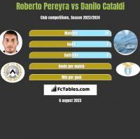 Roberto Pereyra vs Danilo Cataldi h2h player stats