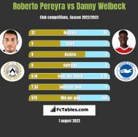 Roberto Pereyra vs Danny Welbeck h2h player stats