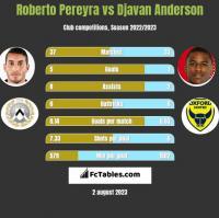 Roberto Pereyra vs Djavan Anderson h2h player stats