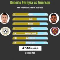 Roberto Pereyra vs Emerson h2h player stats