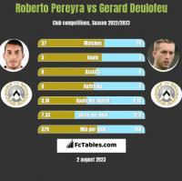 Roberto Pereyra vs Gerard Deulofeu h2h player stats