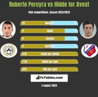 Roberto Pereyra vs Hidde ter Avest h2h player stats