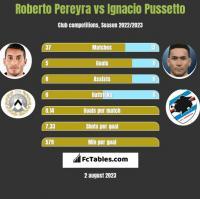 Roberto Pereyra vs Ignacio Pussetto h2h player stats