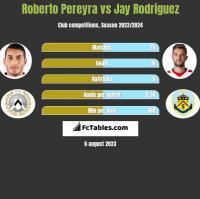 Roberto Pereyra vs Jay Rodriguez h2h player stats