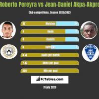 Roberto Pereyra vs Jean-Daniel Akpa-Akpro h2h player stats