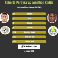 Roberto Pereyra vs Jonathan Kodjia h2h player stats