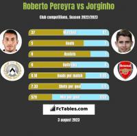 Roberto Pereyra vs Jorginho h2h player stats