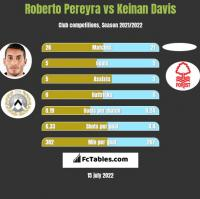 Roberto Pereyra vs Keinan Davis h2h player stats