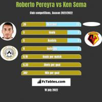 Roberto Pereyra vs Ken Sema h2h player stats