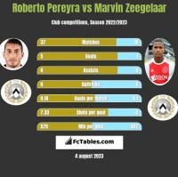 Roberto Pereyra vs Marvin Zeegelaar h2h player stats