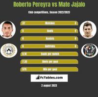 Roberto Pereyra vs Mate Jajalo h2h player stats