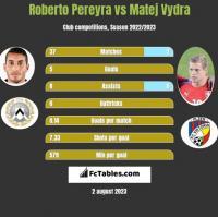 Roberto Pereyra vs Matej Vydra h2h player stats