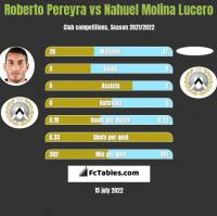 Roberto Pereyra vs Nahuel Molina Lucero h2h player stats