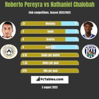 Roberto Pereyra vs Nathaniel Chalobah h2h player stats